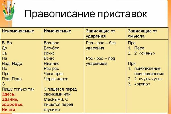значения приставок в русском языке