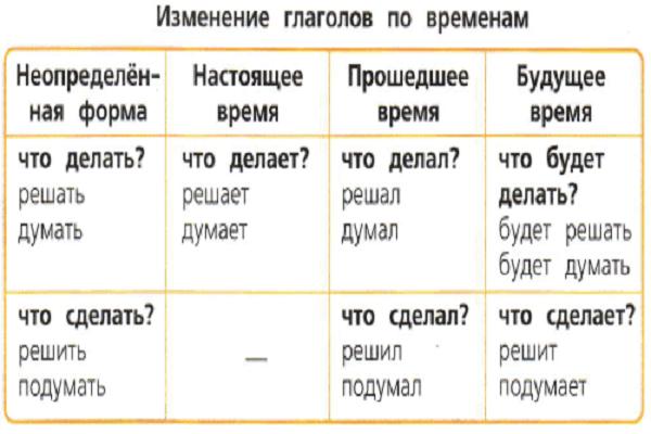 изменения глаголов по времени