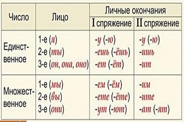 Определение лица глаголов