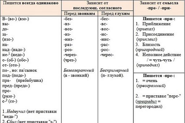 все приставки русского языка таблица