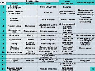 Что это такое Табель о рангах Российской Империи: подробная таблица