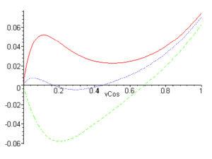 площади зон френеля в случае сферической волны