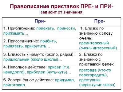 приставки в русском языке таблица