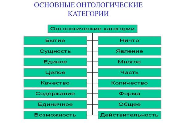 онтологические категории