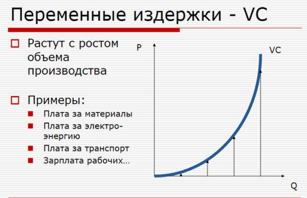 Постоянные и краткосрочные издержки
