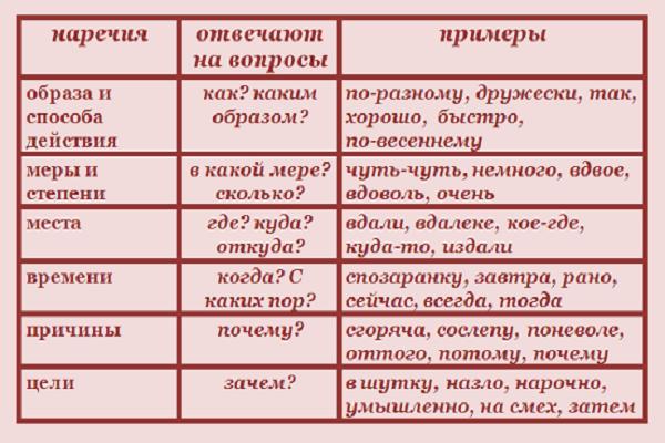 Разделение на смысловые группы