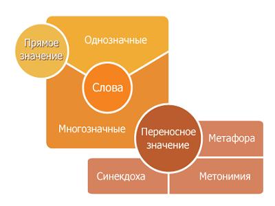 Основные типы и виды лексических значений