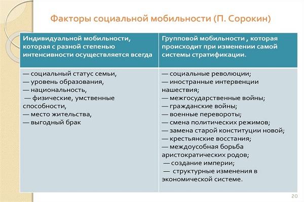 Факторы социальной мобильности по Сорокину