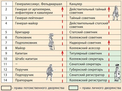 Гражданские должности