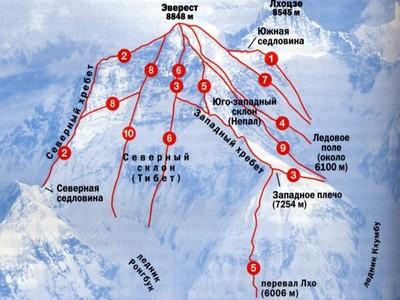 Какая самая высокая гора в мире