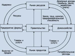 факторы производства в экономике