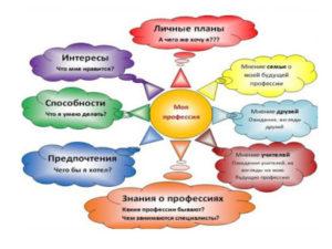 факторы влияния