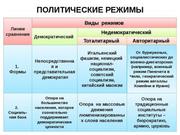 Виды политических режимов
