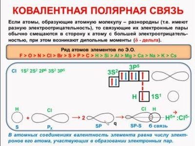 Ковалентная связь полярная и неполярная