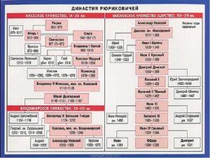 древо рюриковичей с годами правления схема