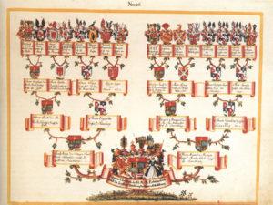 генеалогическое древо рюрика