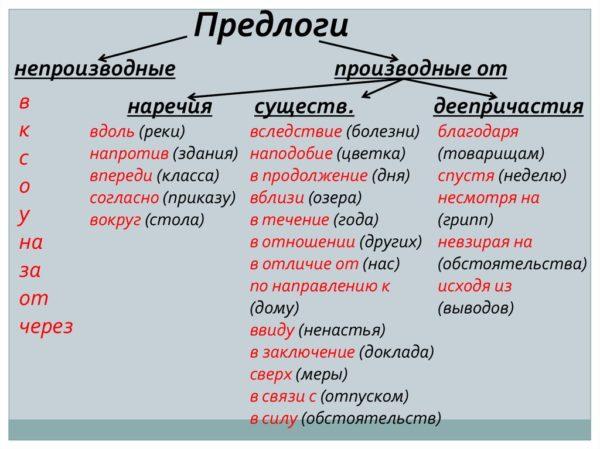 Служебные части речи