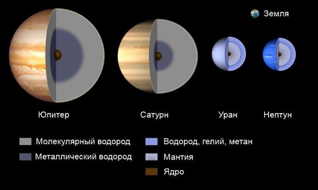Название планет солнечной системы по порядку