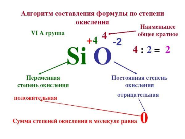Как определить степень окисления