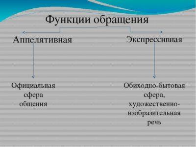 Предложения с обращением примеры