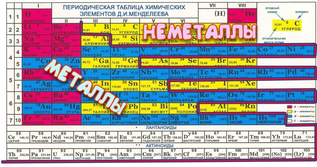 металлы и неметаллы в таблице менделеева список