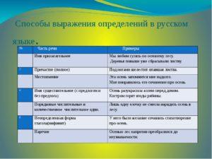 виды определений в русском языке