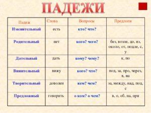 что такое падеж в русском языке