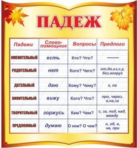 все падежи русского языка с вопросами