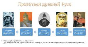 все правители россии таблица