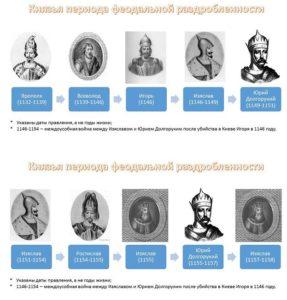 история правителей россии
