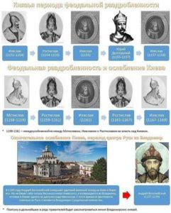 список всех правителей россии