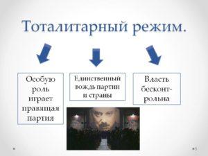 тоталитаризм это политический режим при котором