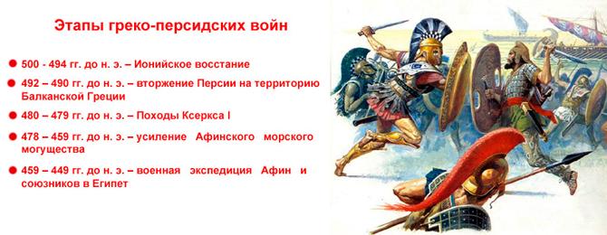 Греко-персидские войны по этапам