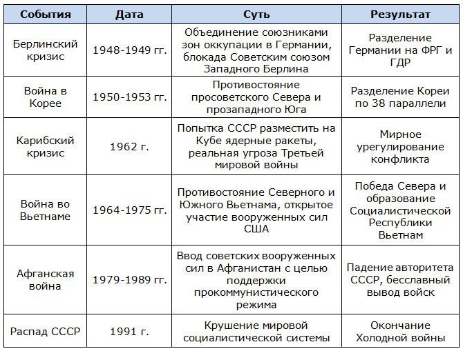 События Холодной войны