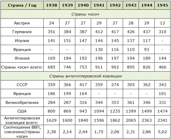 ВВП по странам и годам после второй мировой войны