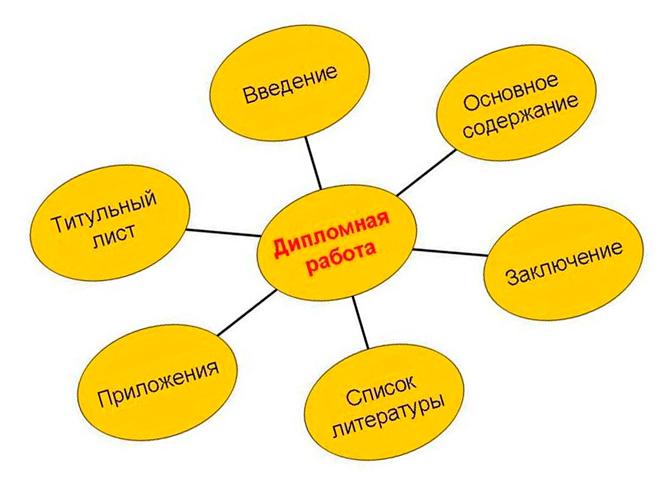 Составные части диплома