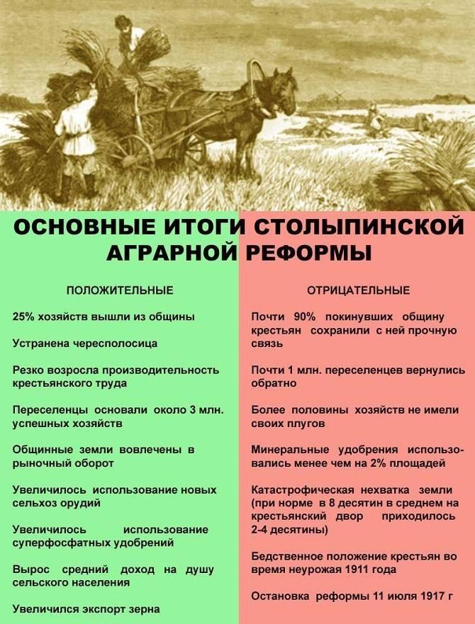Итоги Столыпинской реформы