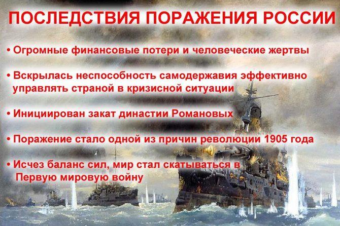 Русско-японская война поражение России