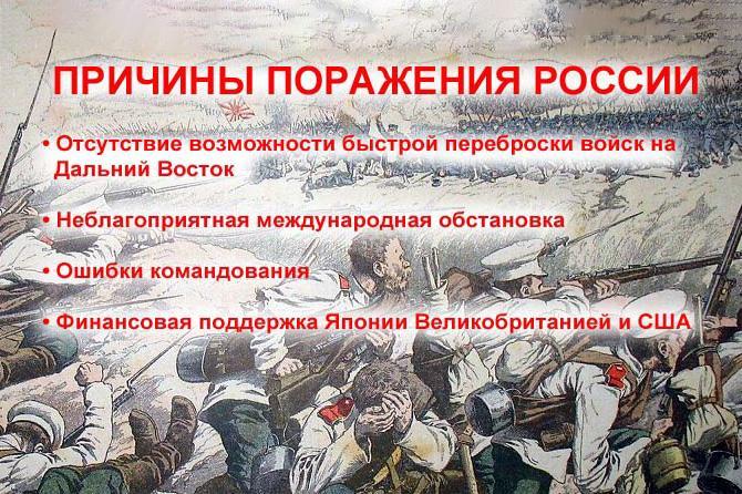 Основные причины поражения России