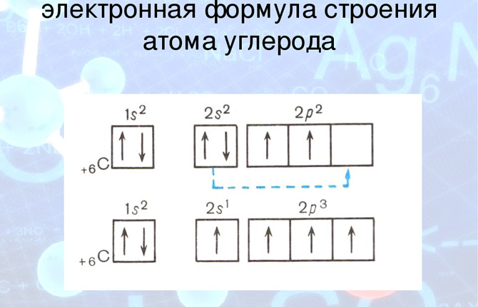 Электронная формула углерода