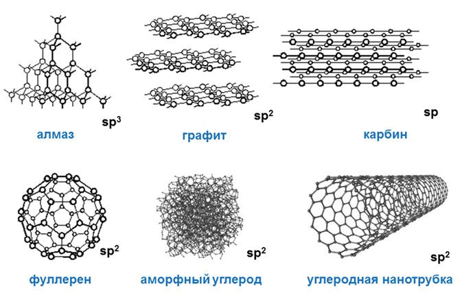 Физические свойства углерода