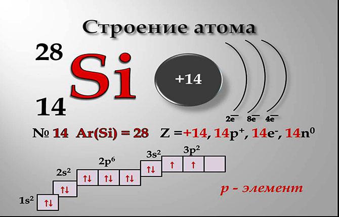 Строение атома кремния