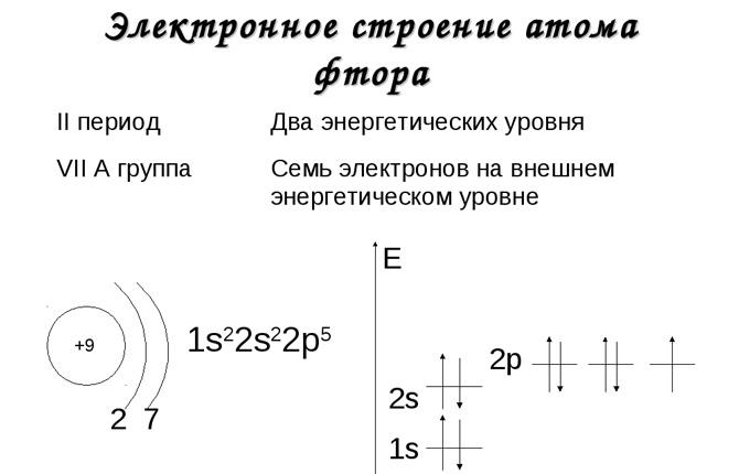 Строение атома фтора