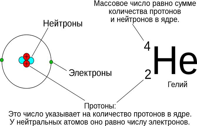 Строение атома гелия