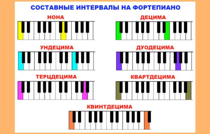 Составные интервалы на фортепиано