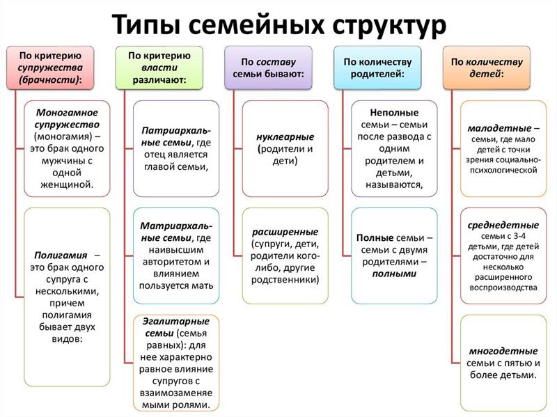 Типы семейных структур