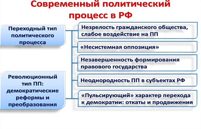Политический процесс в РФ