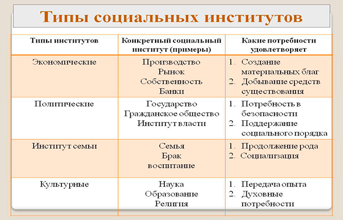Типы социальных институтов