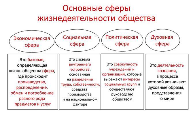 Основные сферы жизнедеятельности общества