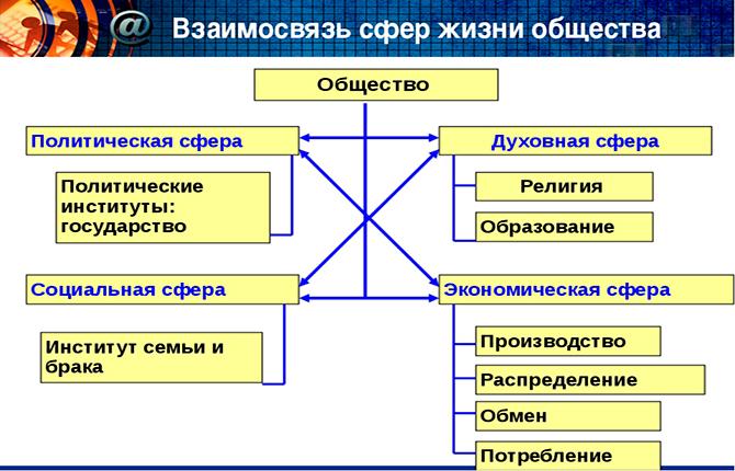 Взаимосвязь сфер жизни общества